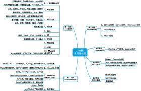 java Web(网站开发)基础教学视频
