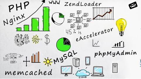 PHP开发体验(网站开发基础视频教程系列后端3)