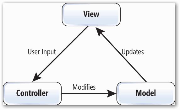 MVC模式讲解(网站开发基础视频教程后端6)